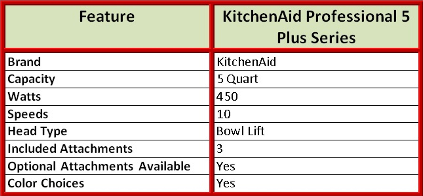 KitchenAid Professional 5 Plus Series Features